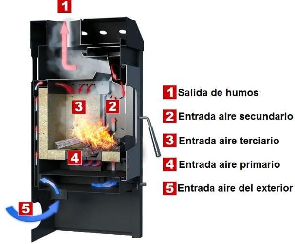 Estufas de le a una buena opci n para calentar y decorar for Estufas doble combustion precios