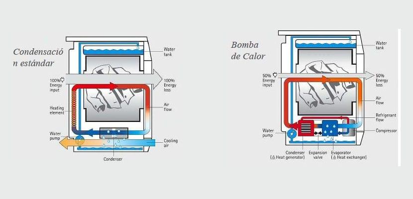 Tipos de secadoras
