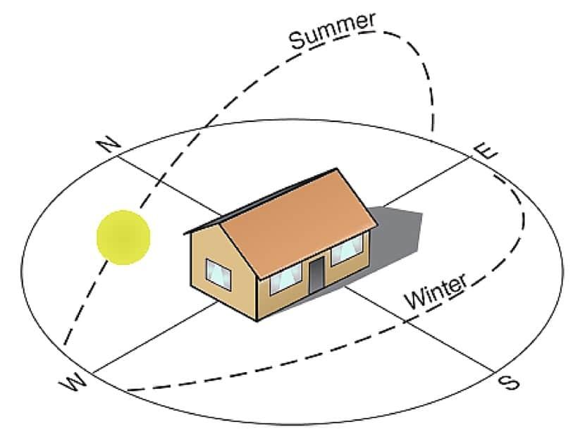 orientacion de la casa